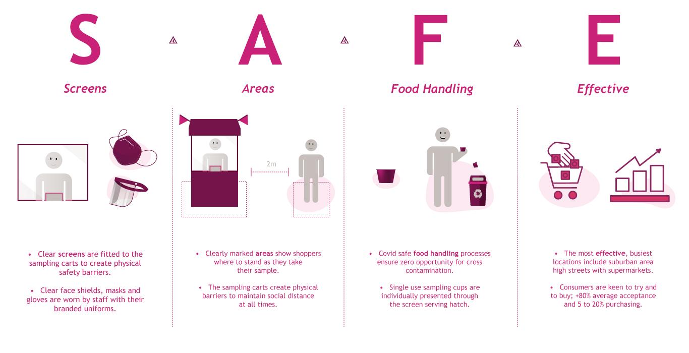 Safe Sampling-Infographic, Covid Safe